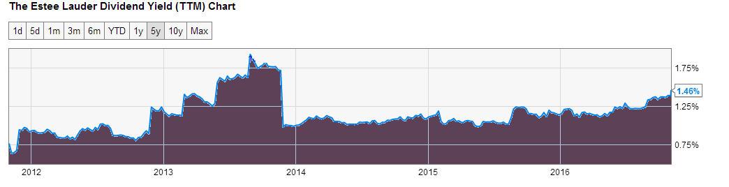 Estée Lauder (EL); Poor revenue growth and low yield despite 13% dividend increase