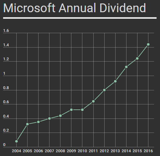 msft chart.PNG