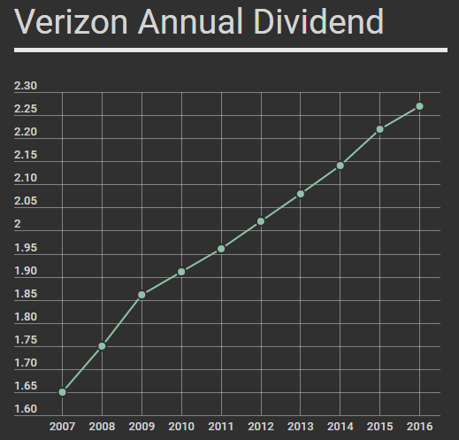 verizon annualized